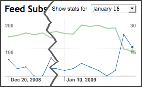 feed-subscribers-20090119.png