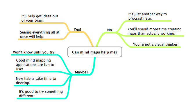 Can mind maps help me?